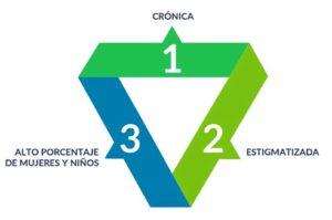 Tres características de la Diáspora Centroamericana